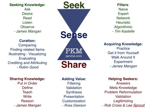 34 ways to improve your PKM (personal knowledge management) through the seek - sense - share model