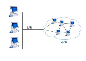 Wide area network - A network that covers a large geographic area using communications channel that combines many types of media such as telephone lines, cables, and radio waves