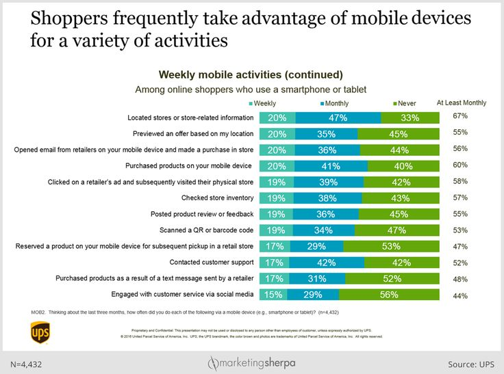 Mobile activity of shoppers