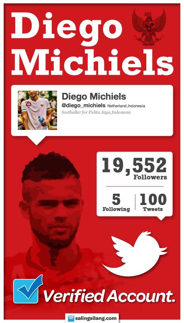 mana yang benar @diego_michiels atau @MichielsDiego