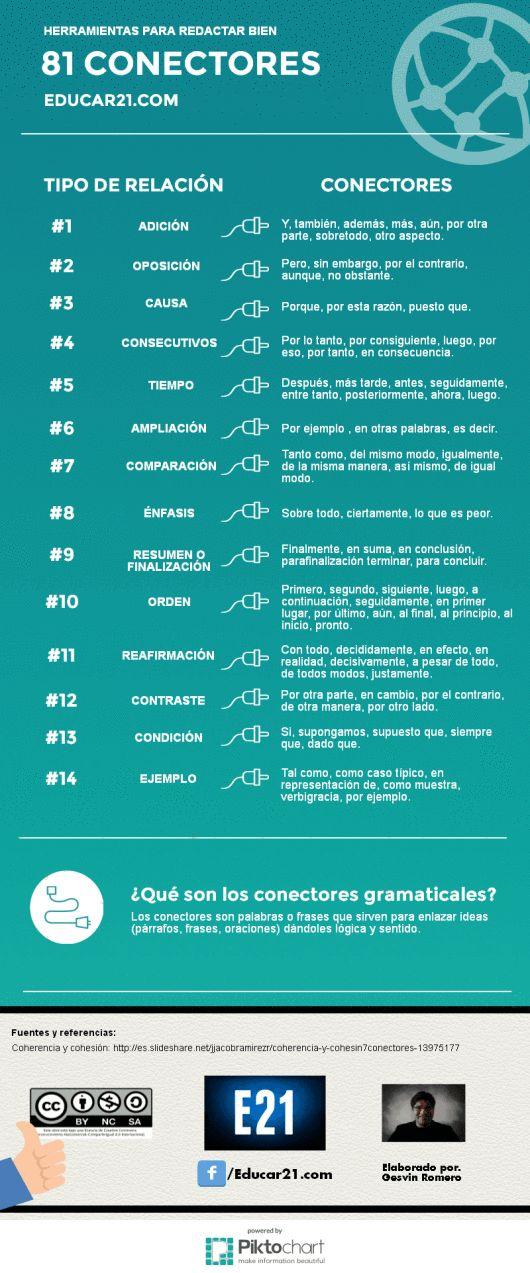 81 conectores gramaticales para redactar bien Infografía de Educar 21 Se…