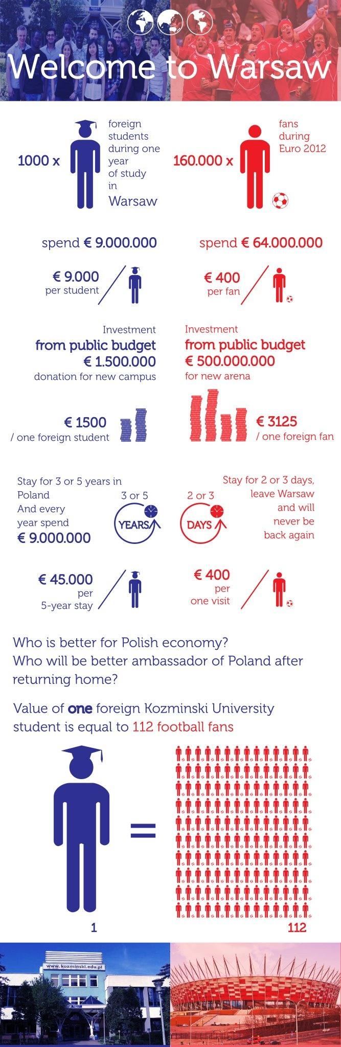 Co lepsze - Inwestycje w EURO czy w studentów? :)