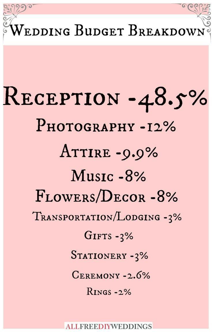 Wedding Planning: Wedding Budget Breakdown | AllFreeDIYWeddings.com