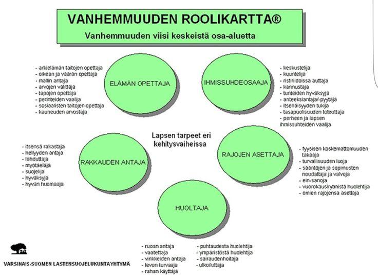 VANHEMMUUDEN ROOLIKARTTA