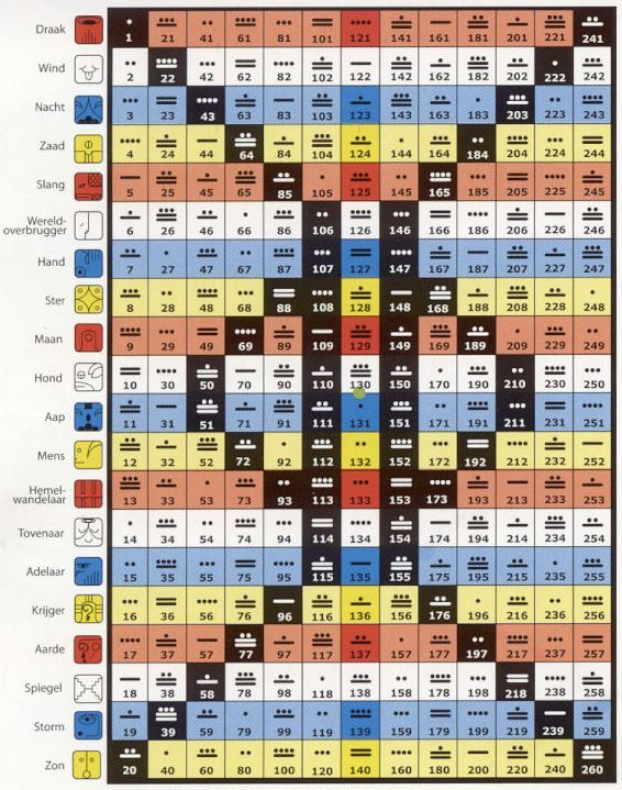 Zo ziet de Tzolkin kalender eruit. 20 zegels x 13 tonen = 260 dagen. De duur van een zwangerschap