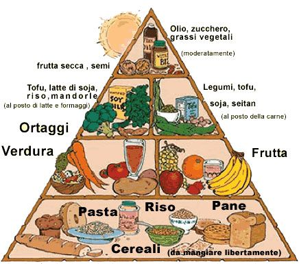 Dieta vegetariana equilibrata. 5 imperdibili trucchi per bilanciare i propri pasti in una dieta vegetariana equilibrata... e gustosa!