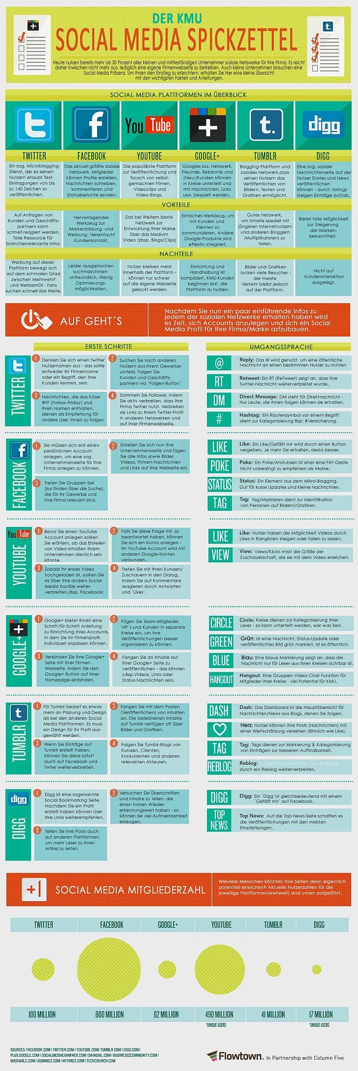 """Die Infografik """"Der KMU Social Media Spickzettel"""" führt Neulinge Schritt für Schritt in den Aufbau, die Funktionsweise und das (Fach-)Jargon der großen sozialen Netzwerke Facebook, Twitter, Youtube, Tumblr und Digg ein und bietet eine Reihe praktischer Tipps, wie man diese effektiv für das eigene Unternehmen nutzen kann."""
