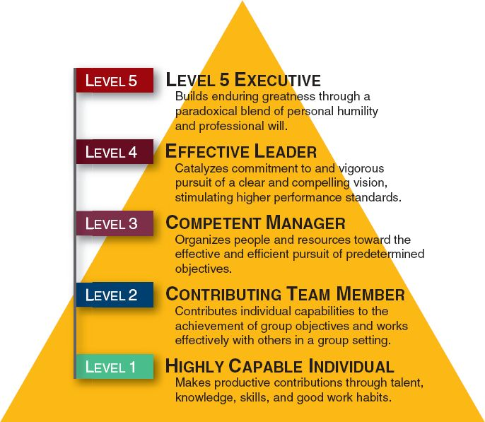The Leadership Pyramid [5 Levels of Leadership] Leadership coachinghttp://www.brucebugbee.com/