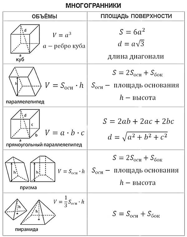 Картинки с формулами площадей
