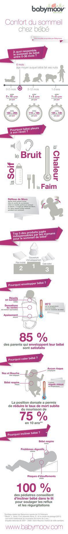 Infographie made in Babymoov sur le Confort du Sommeil de bébé.