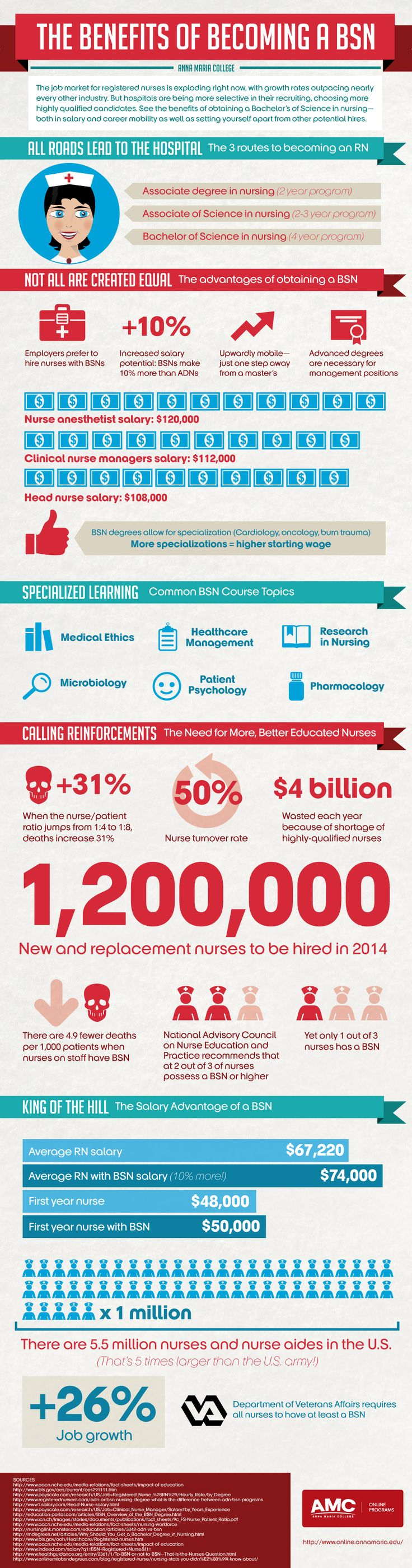 In honor of Nurses Week May 6-10: The Benefits of Becoming a BSN | Infographic | Anna Maria College Online