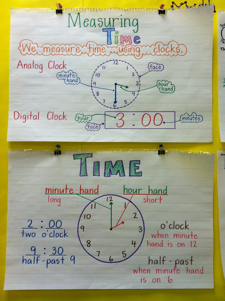 Time Anchor Charts - Math