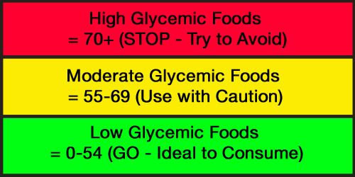 Suffering From High Blood Sugar Symptoms? Use This Glycemic Index Food List  GUIDE http://www.the-gi-diet.org/lowgifoods/