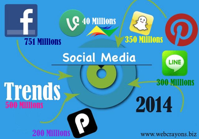 Usage of #socialmedia   is increasing at a rapid rate. Check the number of active users of Social Media in 2014 #webcrayons   , www.webcrayons.biz in #melbourne #australia