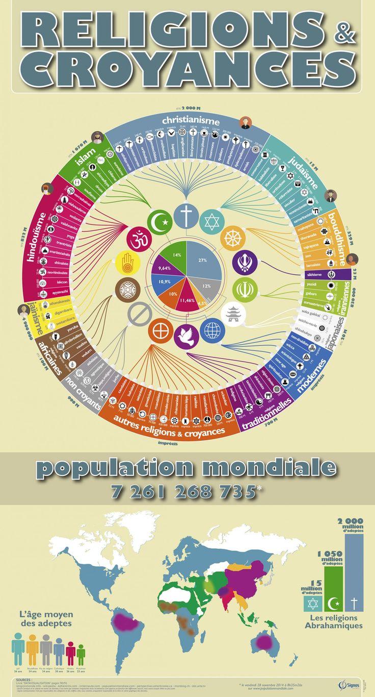 infographie RELIGIONS et CROYANCES Infographic