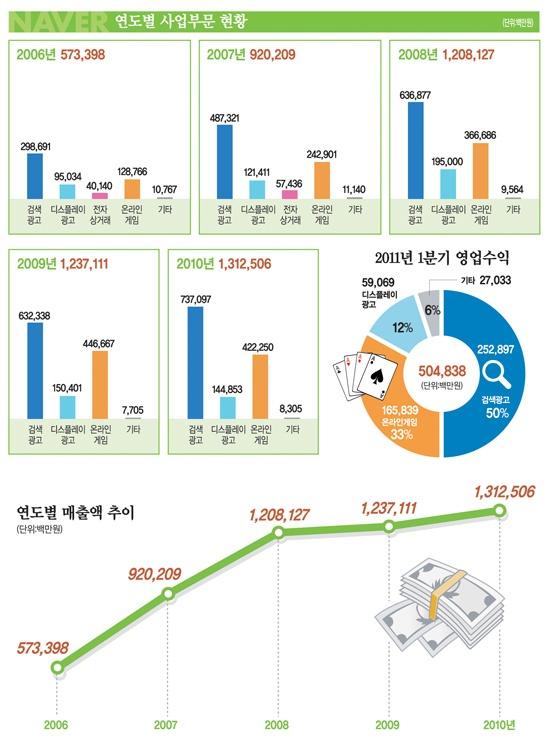 2011년까지 네이버 수익현황