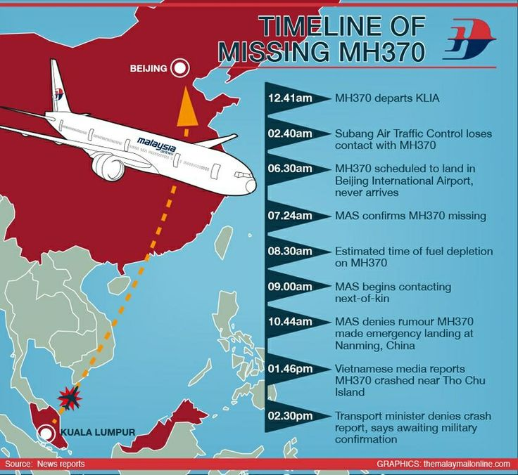 Timeline Of The Disappearance Of Malaysia Airlines Flight
