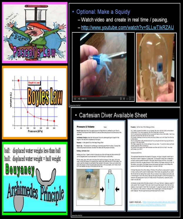 Building a Squidy (Cartesian Diver) is a great way to review Pascal's Law, Boyles Law, and Archimedes Principle.  Glass eyedroppers work well as is, and plastic pipettes and a small nut if the students want to keep them.  This is one small part of my Introduction to Gas Laws lesson bundle.