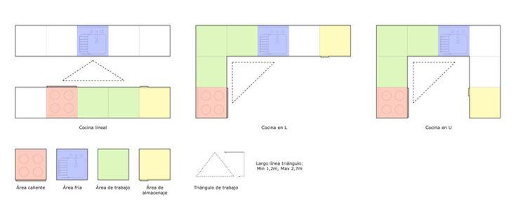 Tipos de cocinas: lineales (o dos lineales paralelas) en L, en U