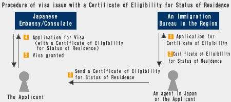 Application for the Certificate of Eligibility
