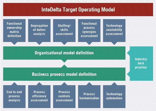 """a description of the operating model of an organisation Of the long-term viability of the organization's business model and strategy"""" 3 level descriptions of strategy and performance or a general organizational."""
