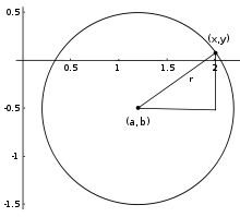 The equation can be written in parametric form using the trigonometric functions sine and cosine as where t is a parametric variable in the range 0 to 2π, interpreted geometrically as the angle that the ray from (a,b) to (x,y) makes with the x-axis.