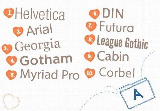 웹 디자이너들이 뽑은 인기 서체 톱 10 [위키트리]