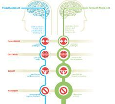 Fixed vs. Growth Mindset: Why Attitude Is More Important Than IQ -- This Forbes article includes several smart strategies for learning to maintain a growth mindset. Highly Recommended