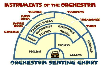 orchestra seating chart kid crafts music pinterest