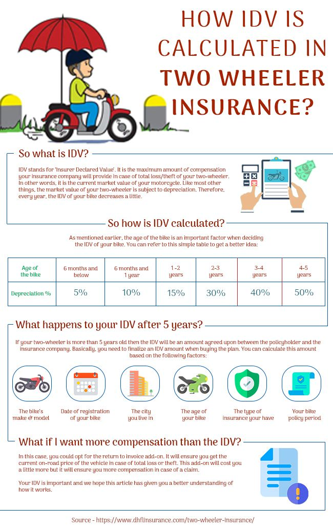 Two Wheeler Insurance Renewal Buy Renew Two Wheeler Insurance