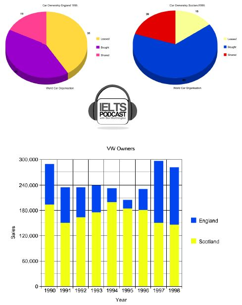 IELTS Writing Task 1: how to write single pie chart, with strategies, model answer and bonus tips