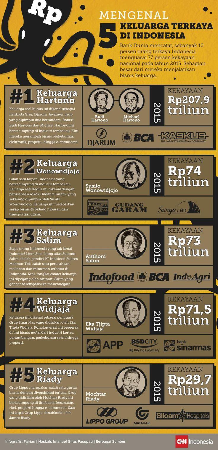 Mengenal Lima Keluarga Terkaya di Indonesia.