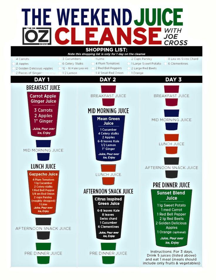 3 Day Detox Juice Chart- Joe Cross on Dr. Oz