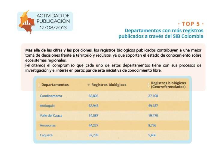 Departamentos con más registros publicados a través del SiB