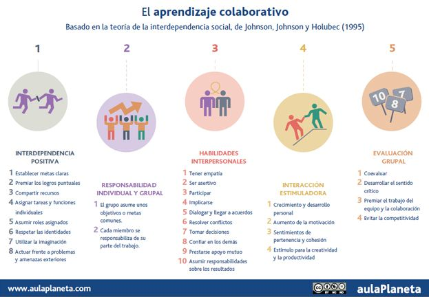 Cooperamos cuando estas características aparecen en nuestro trabajo en grupo