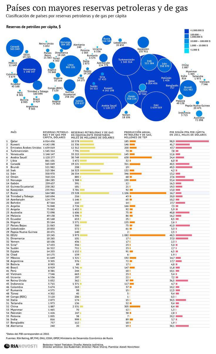 Países con mayores reservas de petróleo y gas -Oro Negro-
