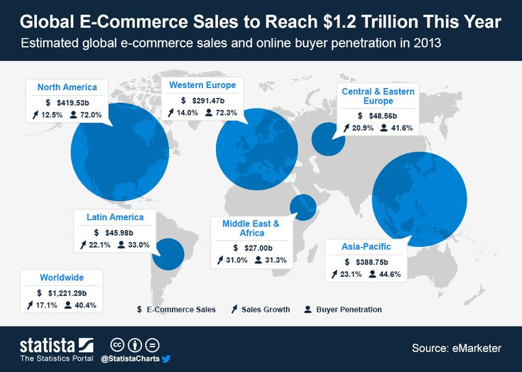 #Global #ECommerce #Sales to Reach $1.2 Trillion This Year #mafash14 #bocconi #sdabocconi #mooc #w5