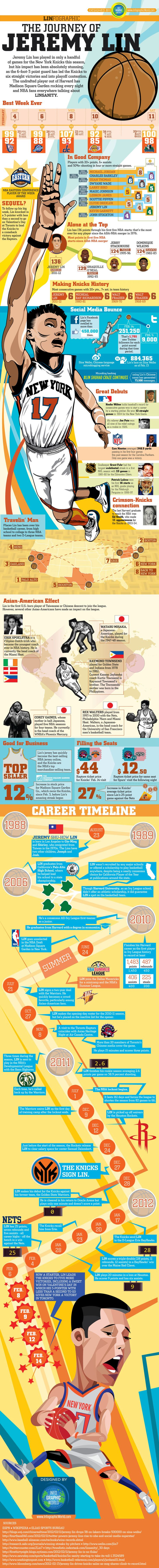 There is not much I need to say. It's all right there in pictures. Who needs to read (well a little) about the rise of the New York Knicks Superstar Jeremy Lin when it's all laid out in a beautiful infographic aka comic strip aka picture book?    Immerse yourself in the pictures and words of Linsanity!