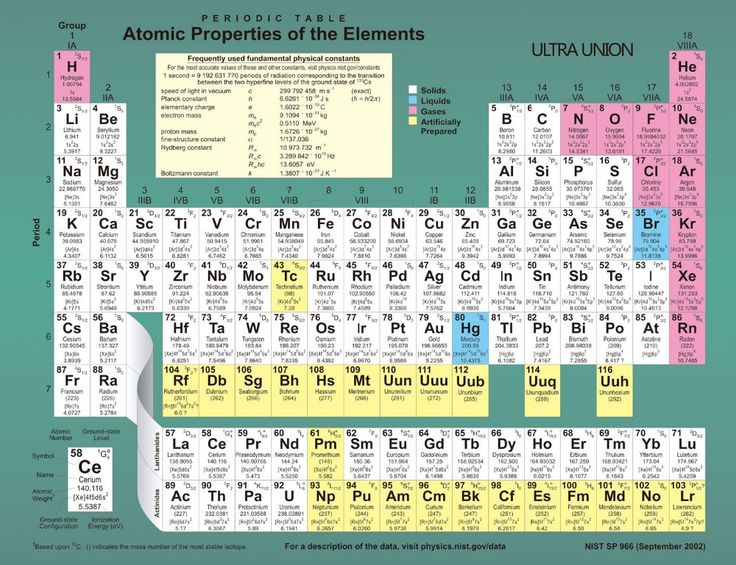 Find More Wall Stickers Information about OEM periodic table atomic - new periodic table of elements hd