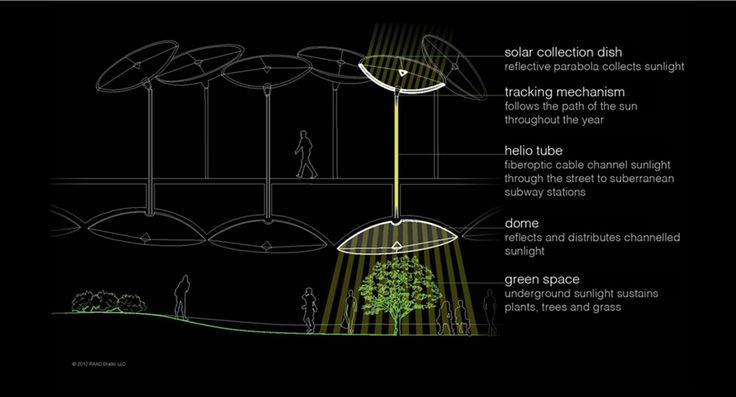 Underground park in NYC will bring the sun where it don't shine: graphic shows how sunlight would get collected and transmitted to the underground park //