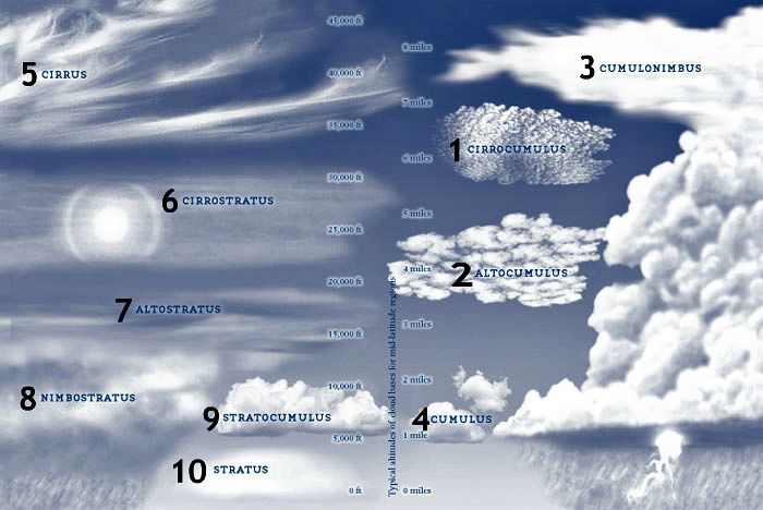 Cloud reading has been used as a basic primitive weather prediction for thousands of years, and unfortunately our protected, indoor lifestyle has caused us to forget how to read the world around us. | http://survivallife.com/2013/04/25/head-for-the-hills/