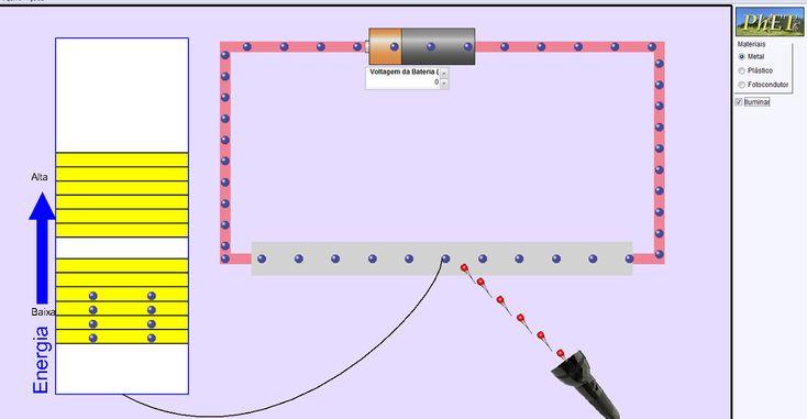 Da área da Física para o 3º ciclo.  Pequena aplicação em Java (applet) que mostra para algumas situações diferentes o mecanismo da condução da electricidade nos condutores. Esta simulação permite escolher entre um fraco condutor, um bom condutor e um foto condutor e, através de pequenos comandos, controlar a intensidade da corrente.