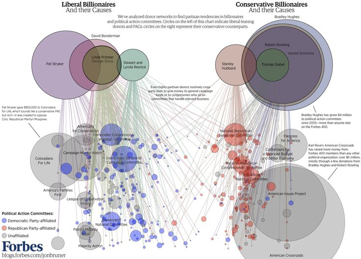 forbes infographics | Billionaires Hedge Their Bets on Politicians [Infographic]