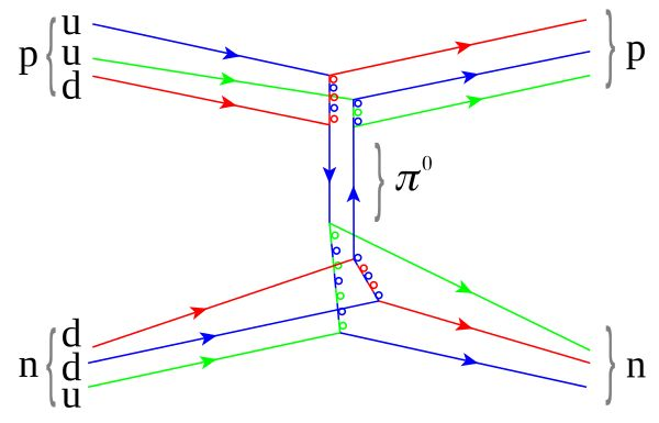 """The same diagram as that above with the individual quark constituents shown, to illustrate how the fundamental strong interaction gives rise to the nuclear force. Straight lines are quarks, while multi-colored loops are gluons (the carriers of the fundamental force). Other gluons, which bind together the proton, neutron, and pion """"in-flight,"""" are not shown."""