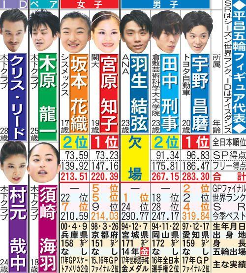 平昌五輪フィギュア代表