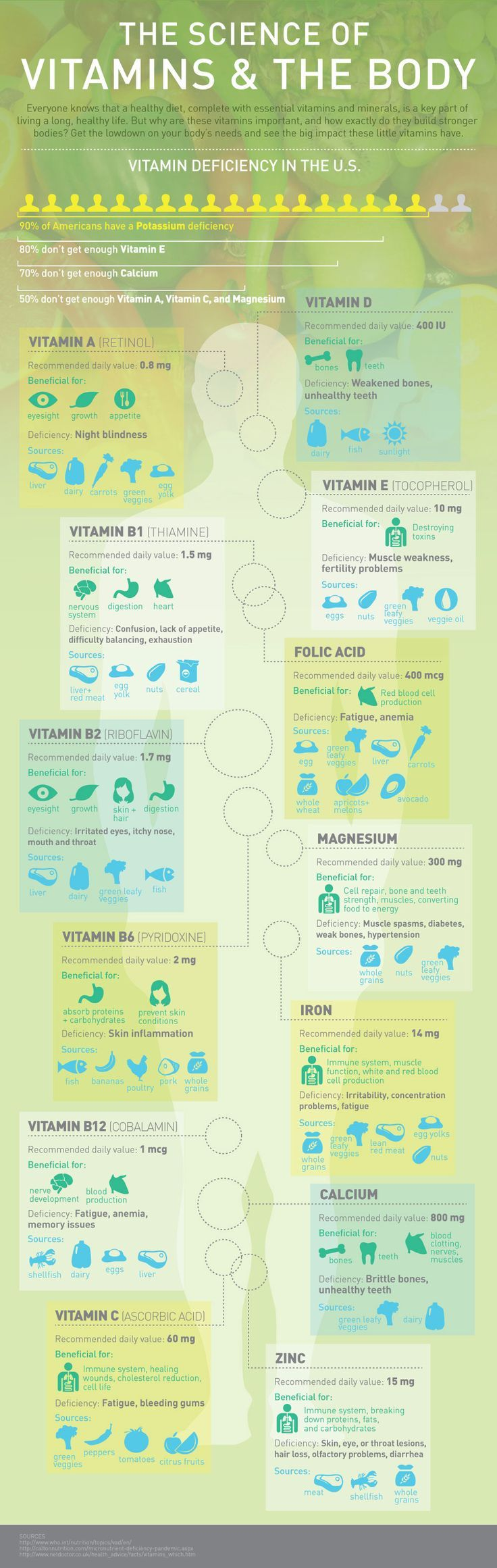 Vitamin Deficiency Infographic - short on Potassium, Vitamins E, A, C, Calcium & Magnesium? This lists benefits, deficiency and healing food sources