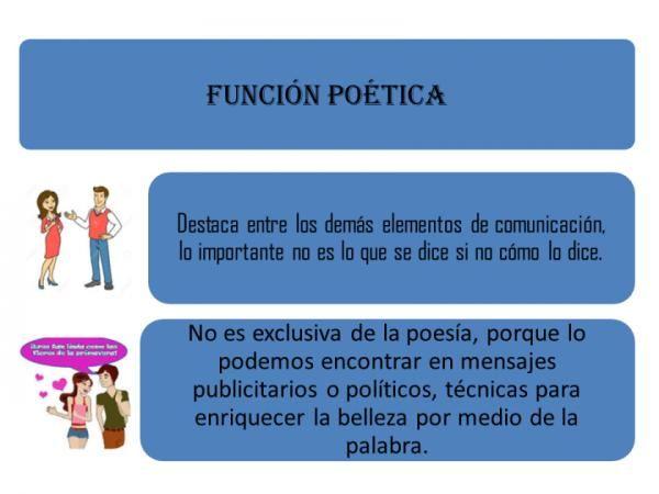 Funciones Del Lenguaje Resumen Ejemplos En 2020 Ensenanza De La Geografia Lenguaje Resumen Ejemplo