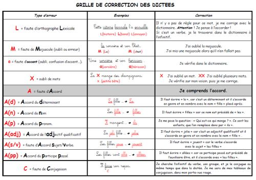 Grille de correction dictees cm1 cm2 progressions et for A portee de maths cm1