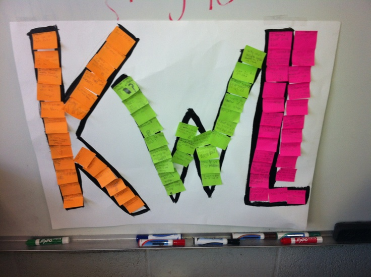 Informal Pre and post assessment. KWL chart. Just draw (or ...