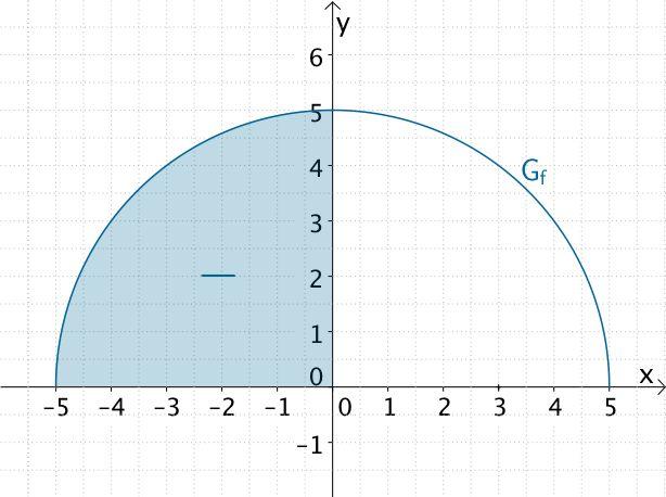 Flächeninhalt des Viertelkreise, den der Graph der Funktion f im II. Quadranten mit den Koordinatenachsen einschließt